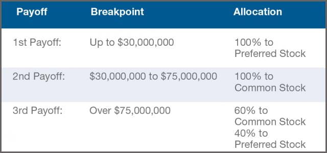 Table 2 - Payoff Breakpoints