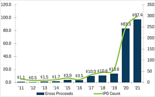 Figure 1, a sharp increase in SPAC IPO activity in recent years
