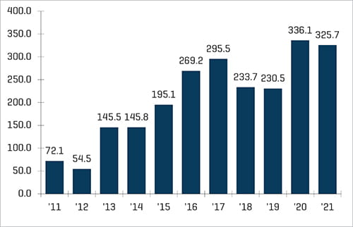 Figure 2, an increase in SPAC IPO size by dollar amount in recent years