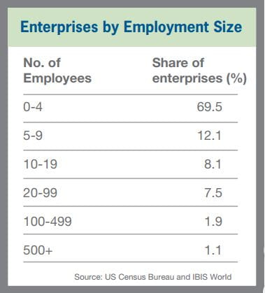 Enterprise by Employment Size