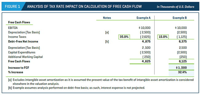 ANALYSIS OF TAX RATE IMPACT ON CALCULATION OF FREE CASH FLOW
