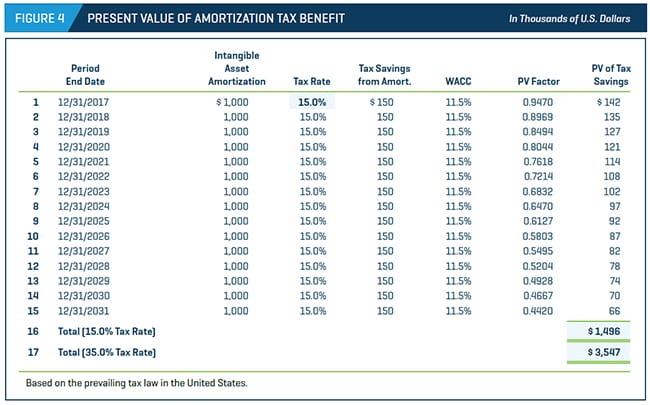 PRESENT VALUE OF AMORTIZATION TAX BENEFIT