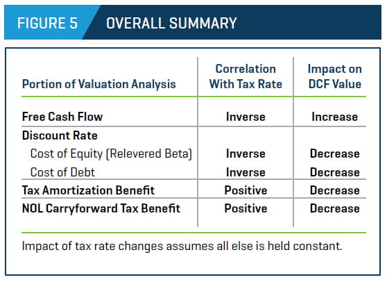 correlation with tax rate, impact on DCF value