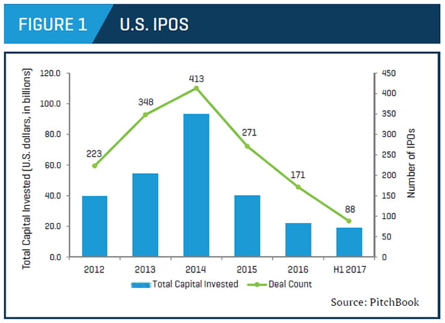 U.S. IPO trends by capital and deal count