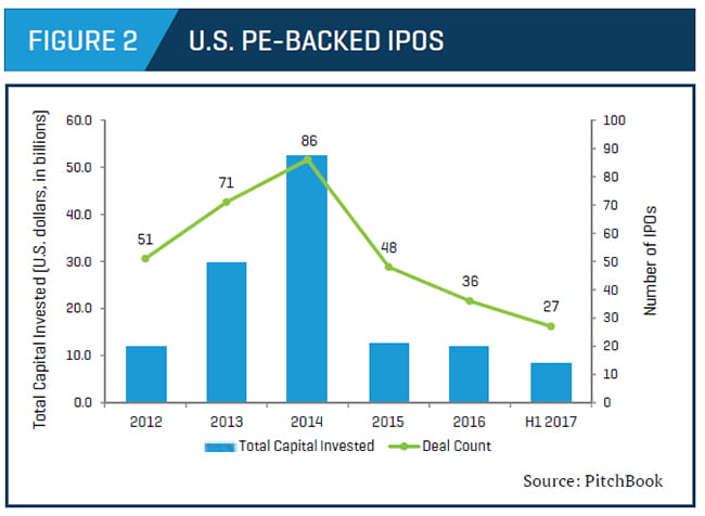 U.S. PE-backed IPOs