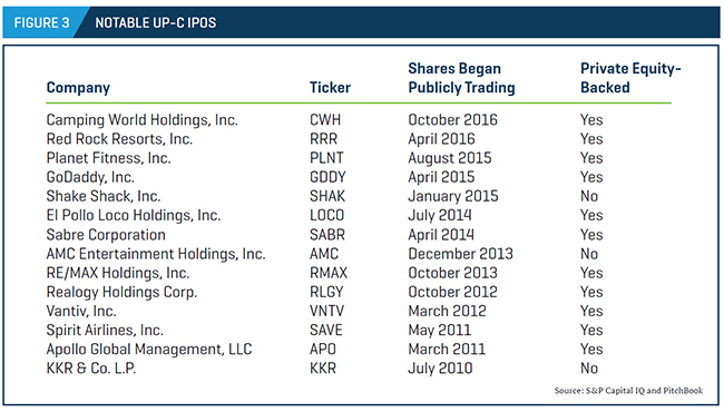 List of notable U.S. IPOs