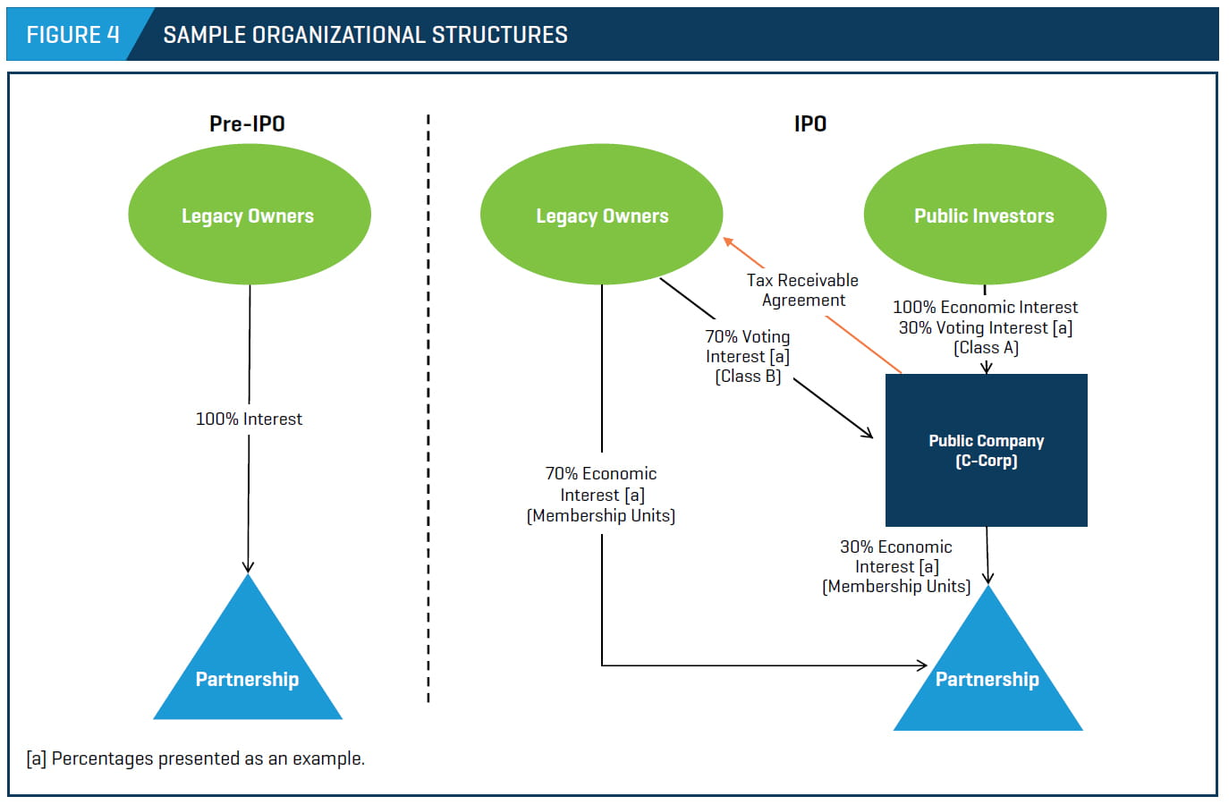 Corporate organizational structure