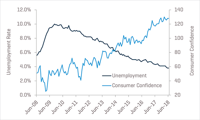 Unemployment and Consumer Confidence