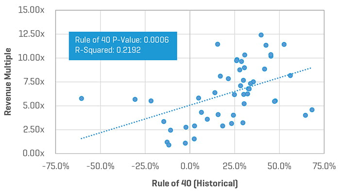 Rule of 40 to Revenue Multiple
