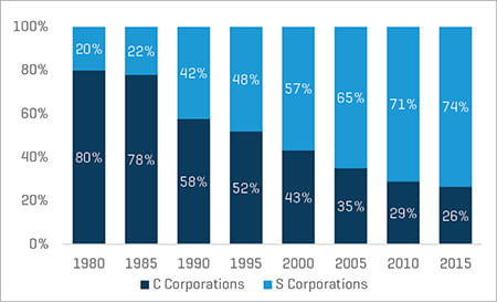 Historical Tax Returns by Business Form