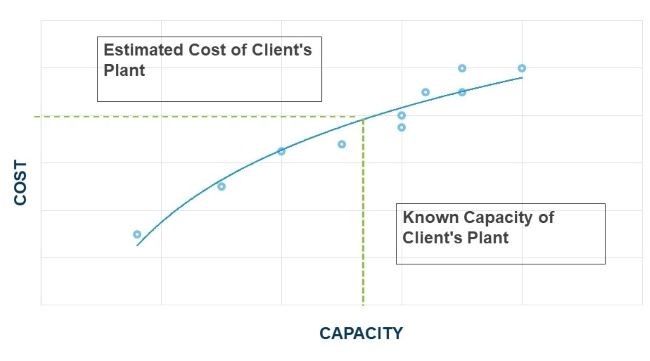 How We Help Clients Estimate Replacement Value for Insurance Purposes Figure 3
