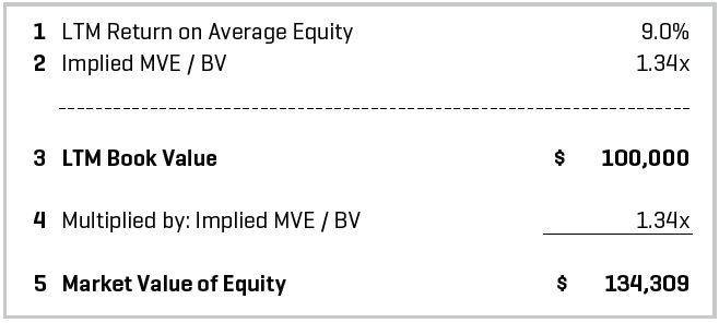 Indicated Market Value of Equity
