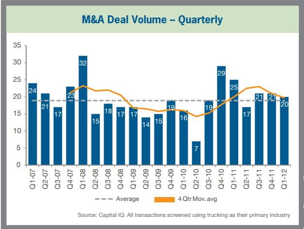 M&A Deal Volume - Quartlerly