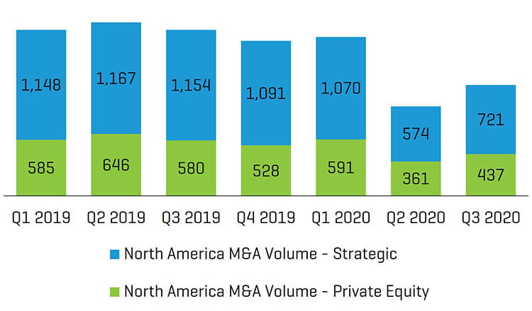 North American M&A Volume 2019 to 2020