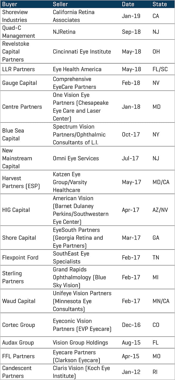 Significant Platform Ophthalmology Acquisitions