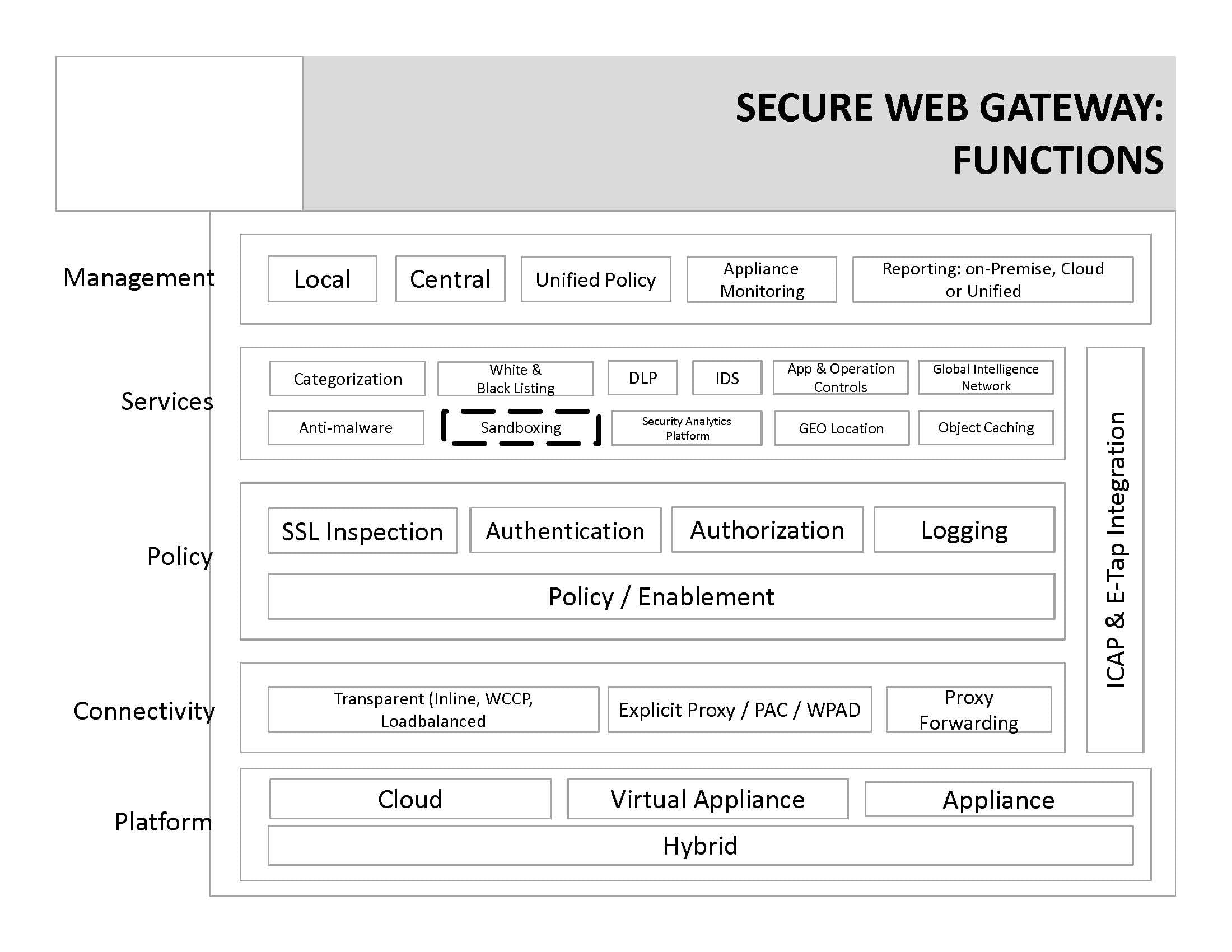 Secure Web Gateway Functions