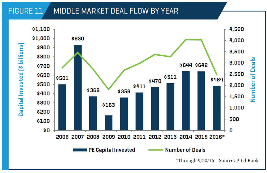 Middle Market Deal Flow by Year