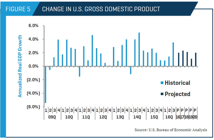 Change in U.S. Gross Domestic Product