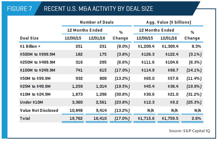 Recent U.S. M&A Activity by Deal Size