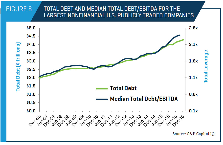 Total Debt and Median Total Debt/EBITDA for the Largest Nonfinancial U.S. Publicly Traded Companies