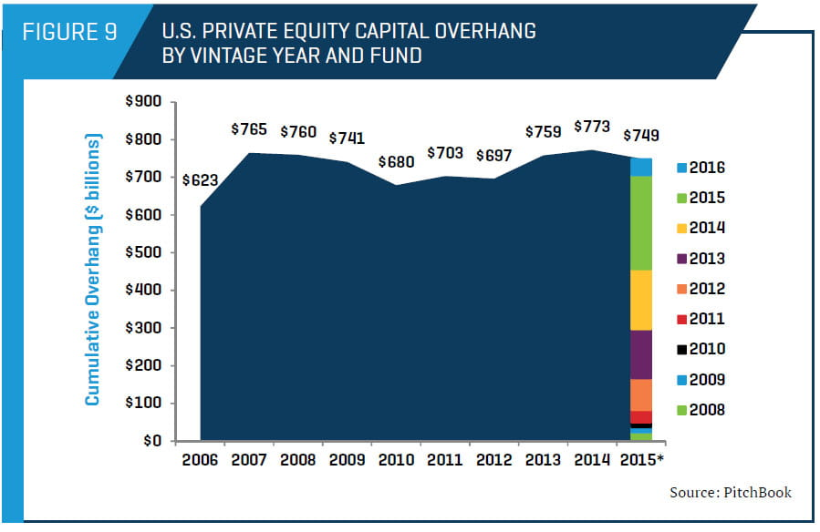 U.S. Private Equity Capital Overhang by Vintage Year and Fund