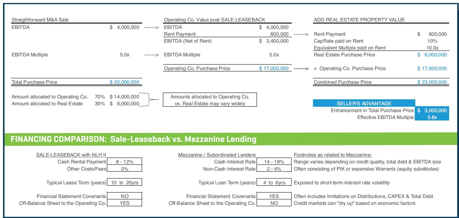 SJ17-Sale Leaseback Transactions