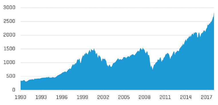 Historical Performance of the S&P 500