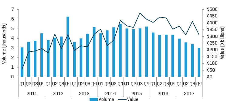 Total U.S. M&A Deal Volume and Value by Quarter