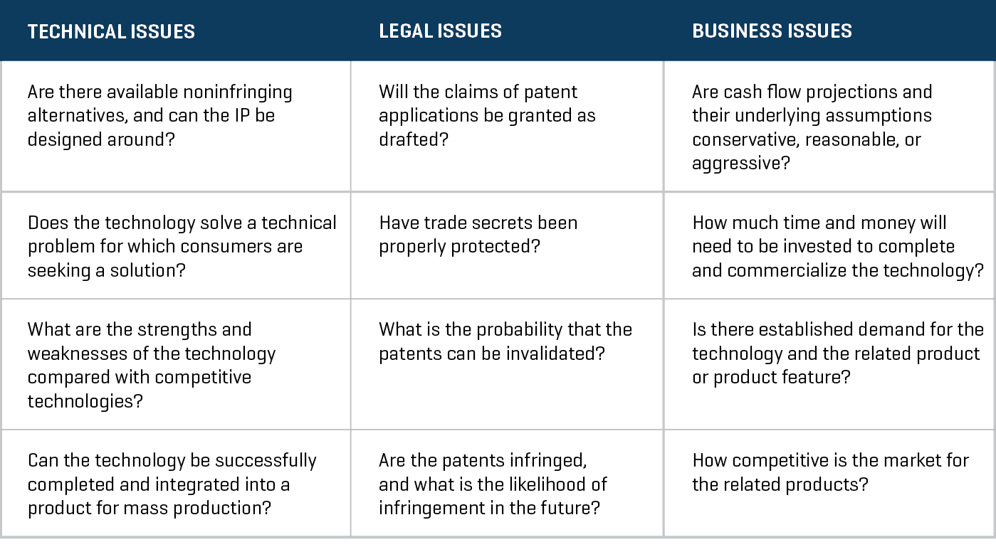 Considerations When Identifying Risks of Early-Stage IP Valuation