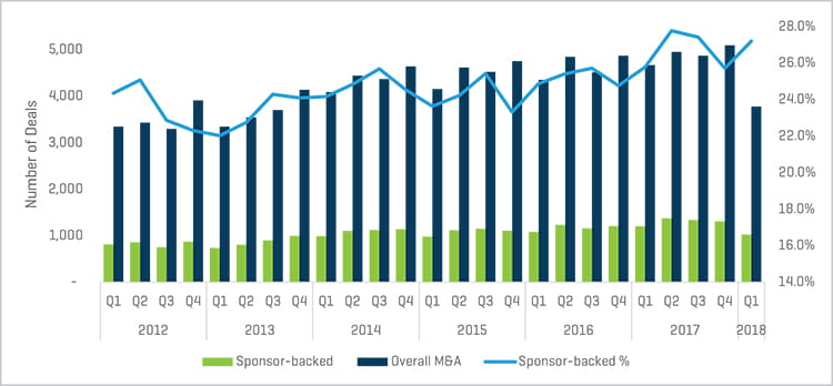 Sponsor Backed Percentage of Total MA