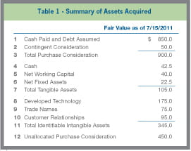 Table 1 - Summary of Assets Acquired