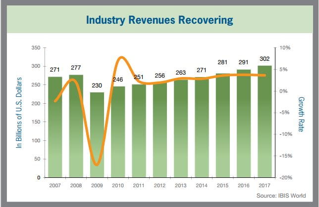 Industry Revenues Recovering