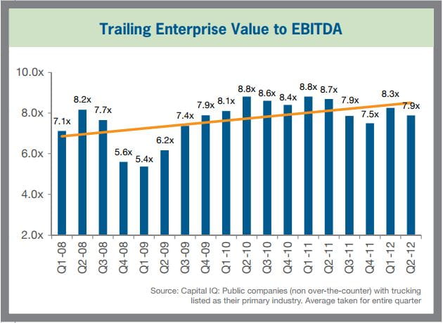 Trailing Enterprise Value to EBITDA