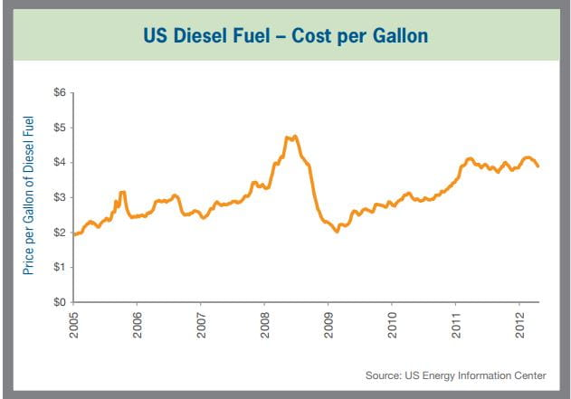 US Deisel Fuel - Cost per Gallon