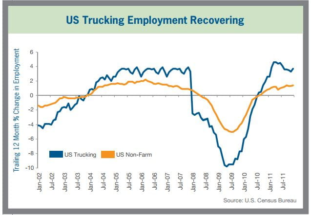 US Trucking Employment Recovering