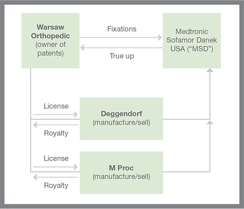 Warsaw Orthopedic v. Nuvasive: Can Lost Royalties be the Basis for a Lost Profits Claim article - chart 1