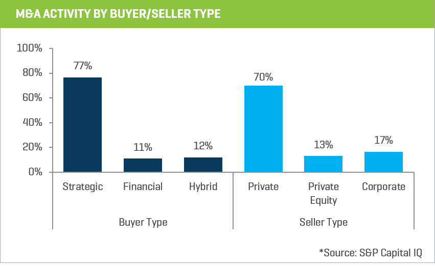 2017 ma activity by buyer seller type chart 7