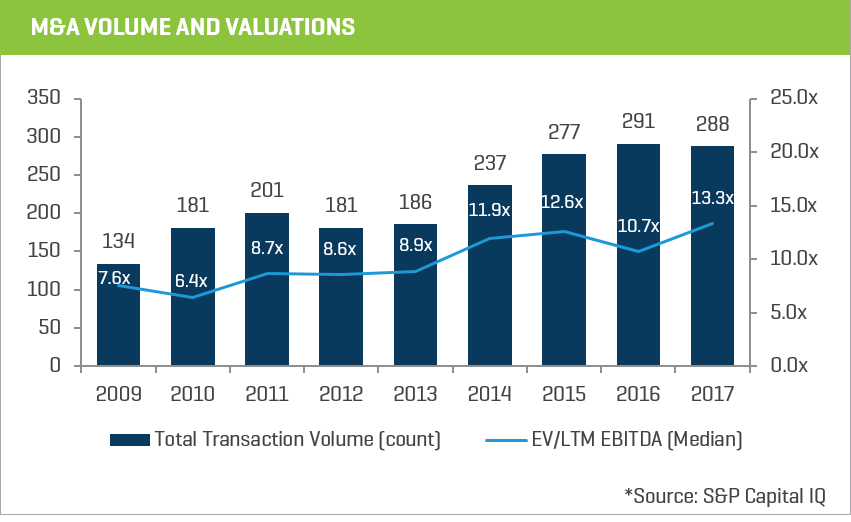 ma volume and valuations chart 5