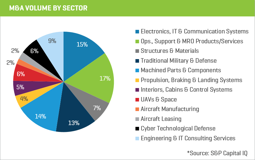 ma volume by sector chart 6