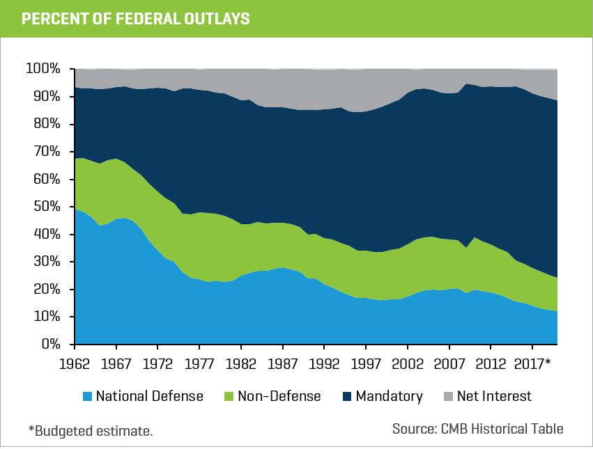 percent federal outlays chart 1