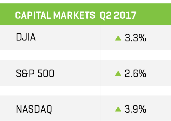 q2 2017 capital markets