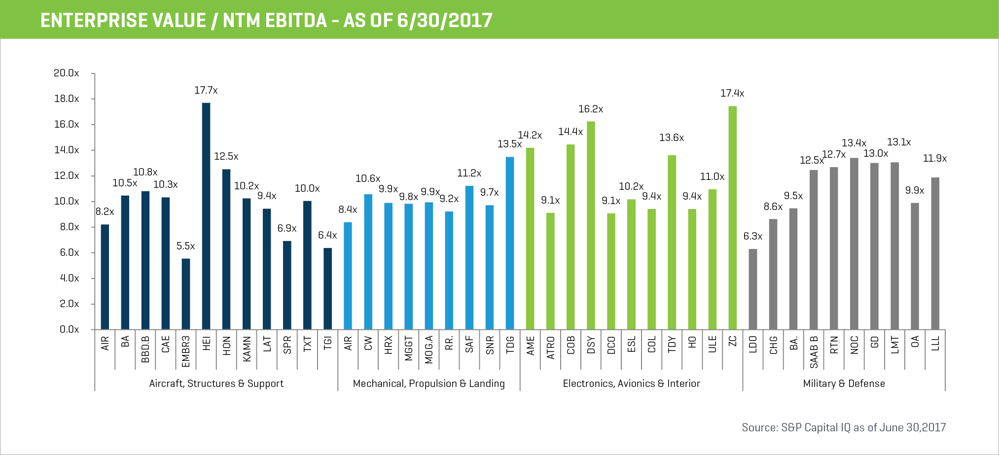 q2 2017 enterprise value ntm ebitda