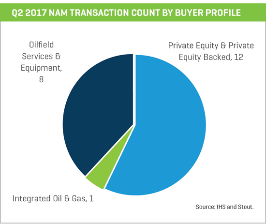 nam transaction count by buyer profile
