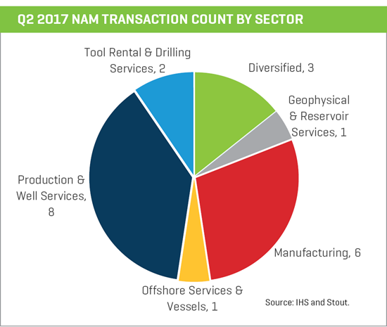 nam transaction count by sector