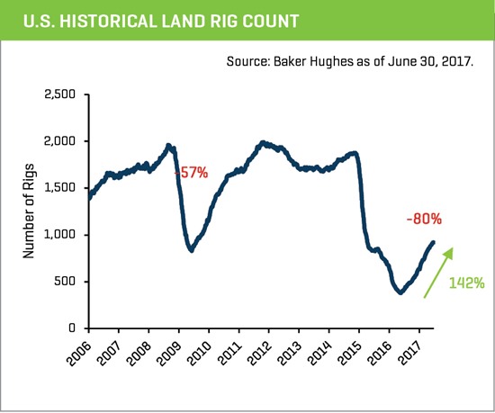 u.s. historical land rig count