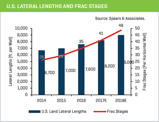 u.s. lateral lengths and frac stages