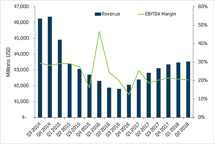 Land Drilling Quarterly Revenue and EBITDA Margins