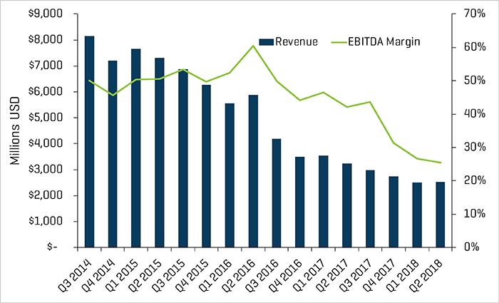 Offshore Drilling Quarterly Revenue and EBITDA Margins