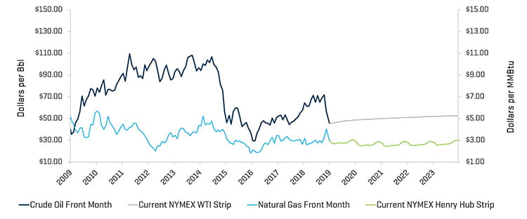 Crude Oil WTI Prices and Natural Gas Henry Hub Prices