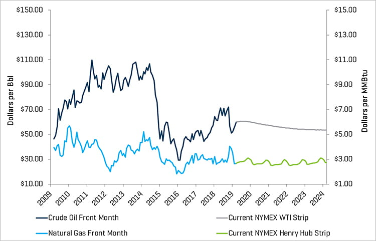 Crude Oil Prices and Natural Gas Prices